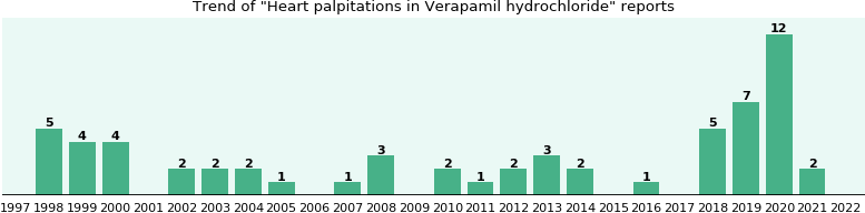 Could Verapamil hydrochloride cause Heart palpitations?