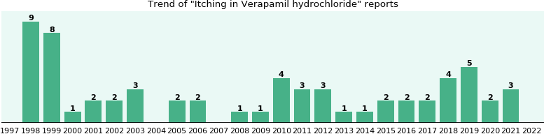 Could Verapamil hydrochloride cause Itching?