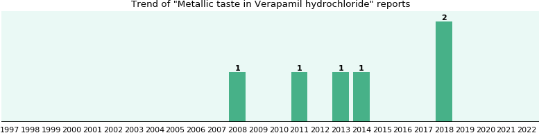 Could Verapamil hydrochloride cause Metallic taste?