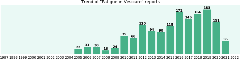 Could Vesicare cause Fatigue?