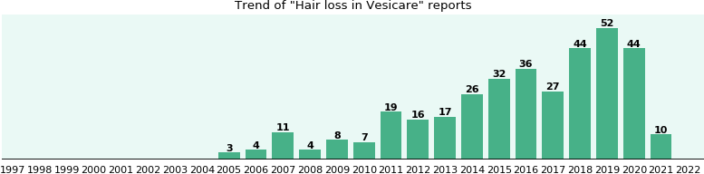 Could Vesicare cause Hair loss?