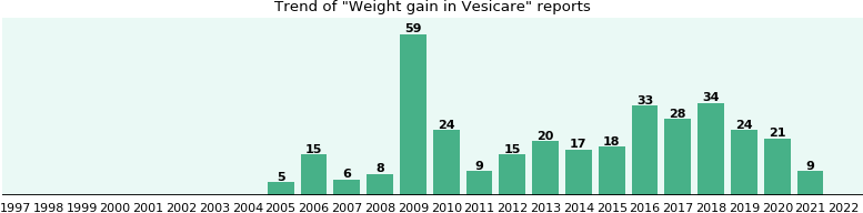Could Vesicare cause Weight gain?