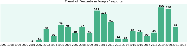 Could Viagra cause Anxiety?