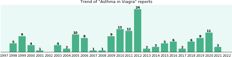 Could Viagra cause Asthma?