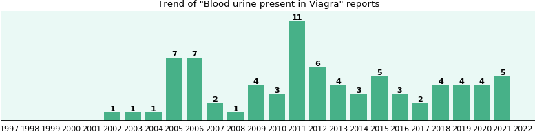 Could Viagra cause Blood urine present?
