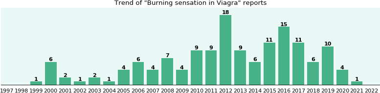 Could Viagra cause Burning sensation?