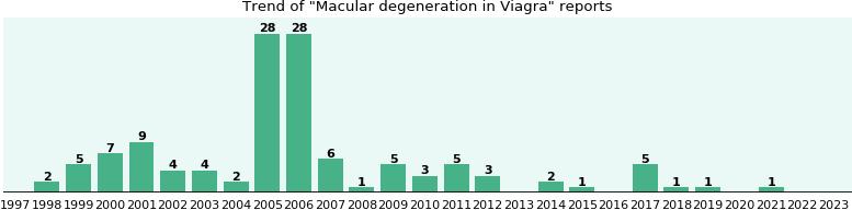 Viagra Danger To Macular Degeneration