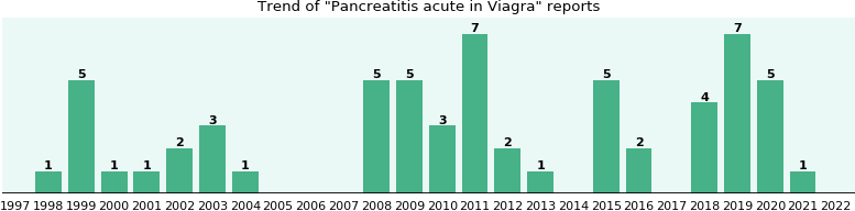 Could Viagra cause Pancreatitis acute?