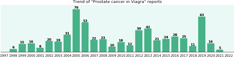 Could Viagra cause Prostate cancer?