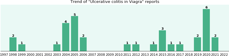 Could Viagra cause Ulcerative colitis?