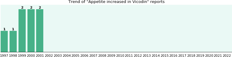 Could Vicodin cause Appetite increased?