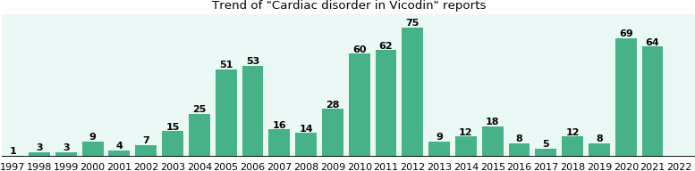 Could Vicodin cause Cardiac disorder?