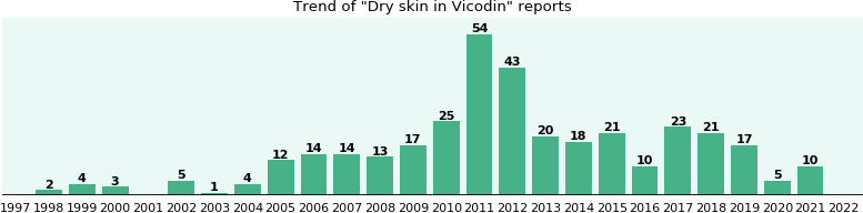 Could Vicodin cause Dry skin?