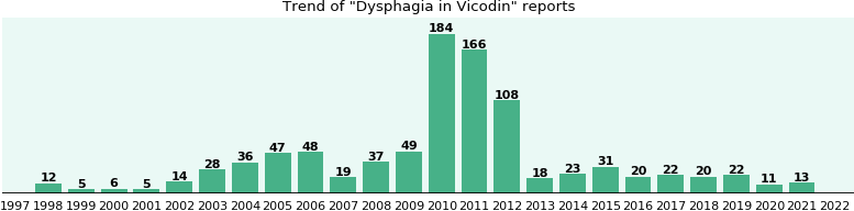 Could Vicodin cause Dysphagia?
