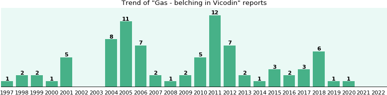 Could Vicodin cause Gas - belching?