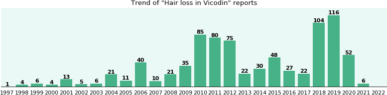 Could Vicodin cause Hair loss?