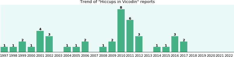 Could Vicodin cause Hiccups?