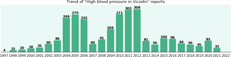Could Vicodin cause High blood pressure?
