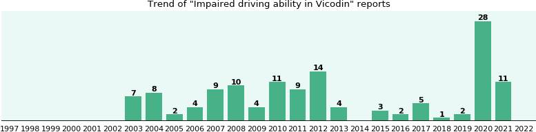 Could Vicodin cause Impaired driving ability?