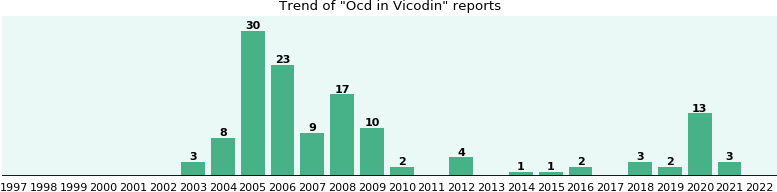 Could Vicodin cause Ocd?