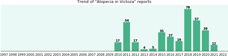 Could Victoza cause Alopecia?