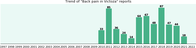 Could Victoza cause Back pain?