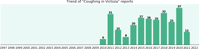 Could Victoza cause Coughing?