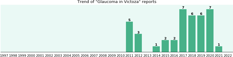 Could Victoza cause Glaucoma?