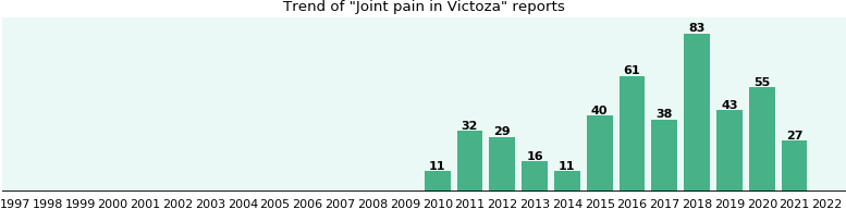 Could Victoza cause Joint pain?