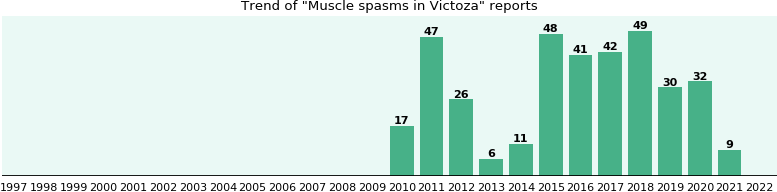 Could Victoza cause Muscle spasms?