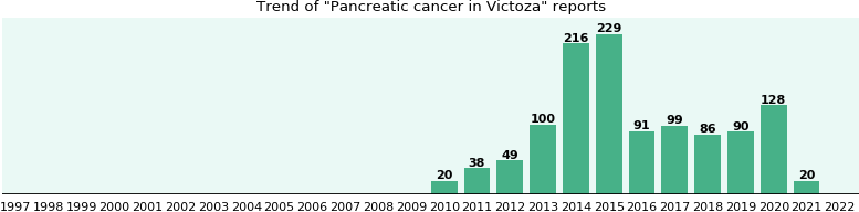 Could Victoza cause Pancreatic cancer?