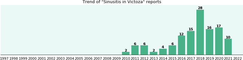 Could Victoza cause Sinusitis?