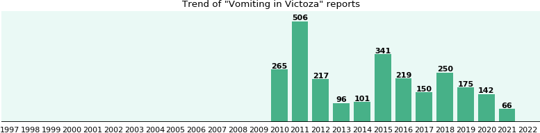 Could Victoza cause Vomiting?