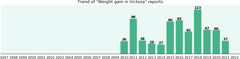 Could Victoza cause Weight gain?