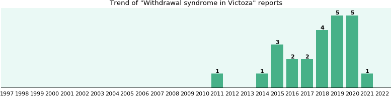 Could Victoza cause Withdrawal syndrome?