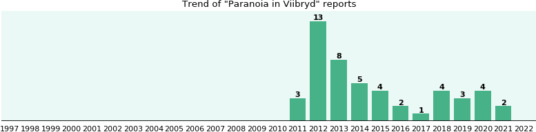 Could Viibryd cause Paranoia?