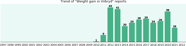 Could Viibryd cause Weight gain?