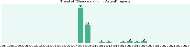 Sleep walking and Vistaril - eHealthMe