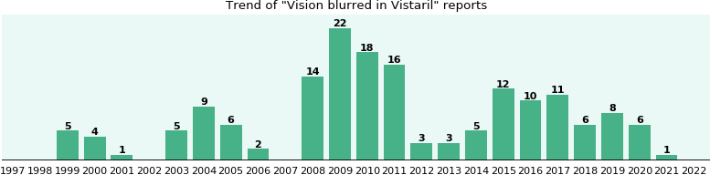 Could Vistaril cause Vision blurred?