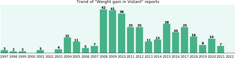 Could Vistaril cause Weight gain?