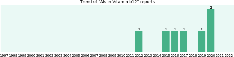 Could Vitamin b12 cause Als?