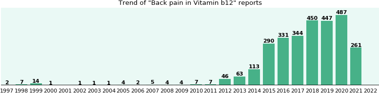 Could Vitamin b12 cause Back pain?
