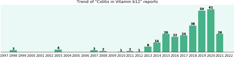 Could Vitamin b12 cause Colitis?