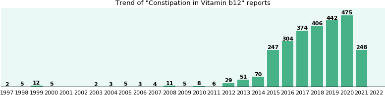 Could Vitamin b12 cause Constipation?