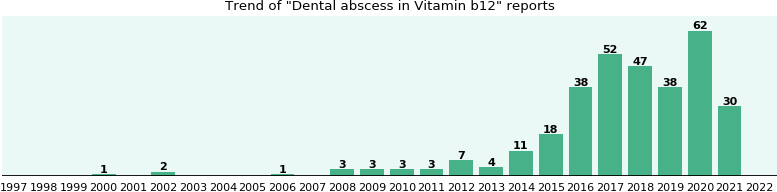 Could Vitamin b12 cause Dental abscess?