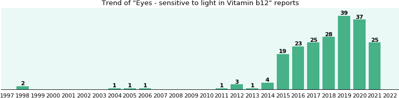 Could Vitamin b12 cause Eyes - sensitive to light?