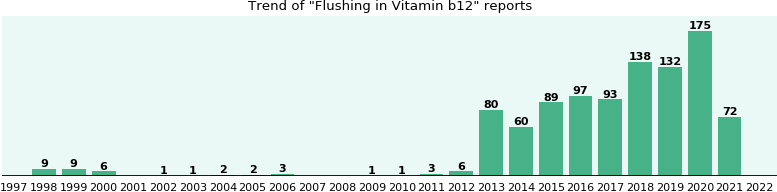 Could Vitamin b12 cause Flushing?