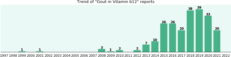 Could Vitamin b12 cause Gout?