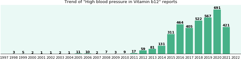 Could Vitamin b12 cause High blood pressure?