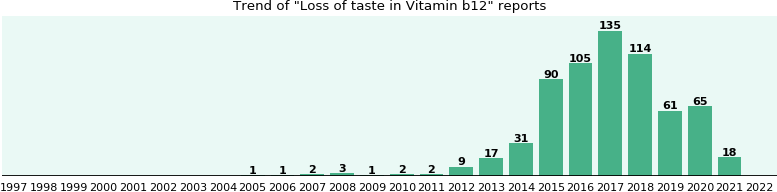 Could Vitamin b12 cause Loss of taste?